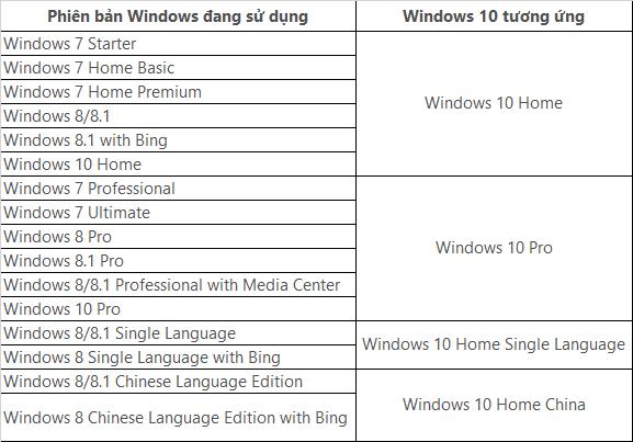 Cac phien ban Windows 10